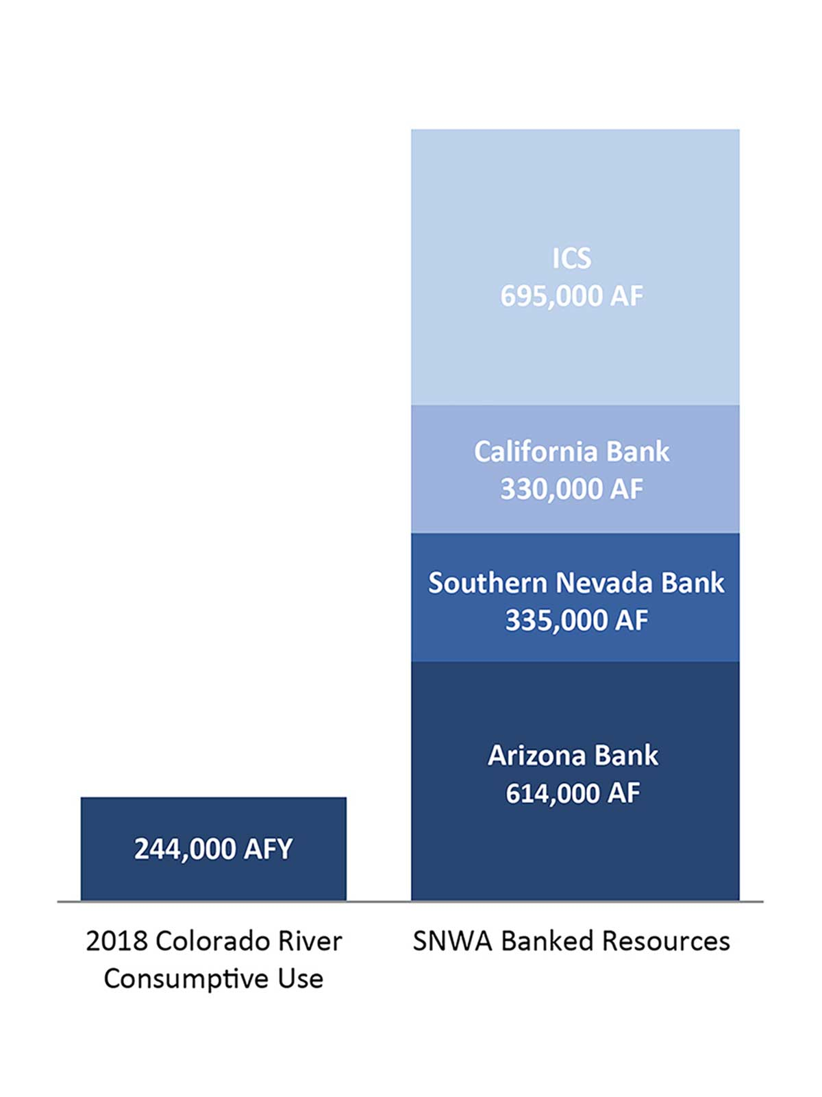 A bar chart showing the 2018 Colorado River consumptive use and banked resources