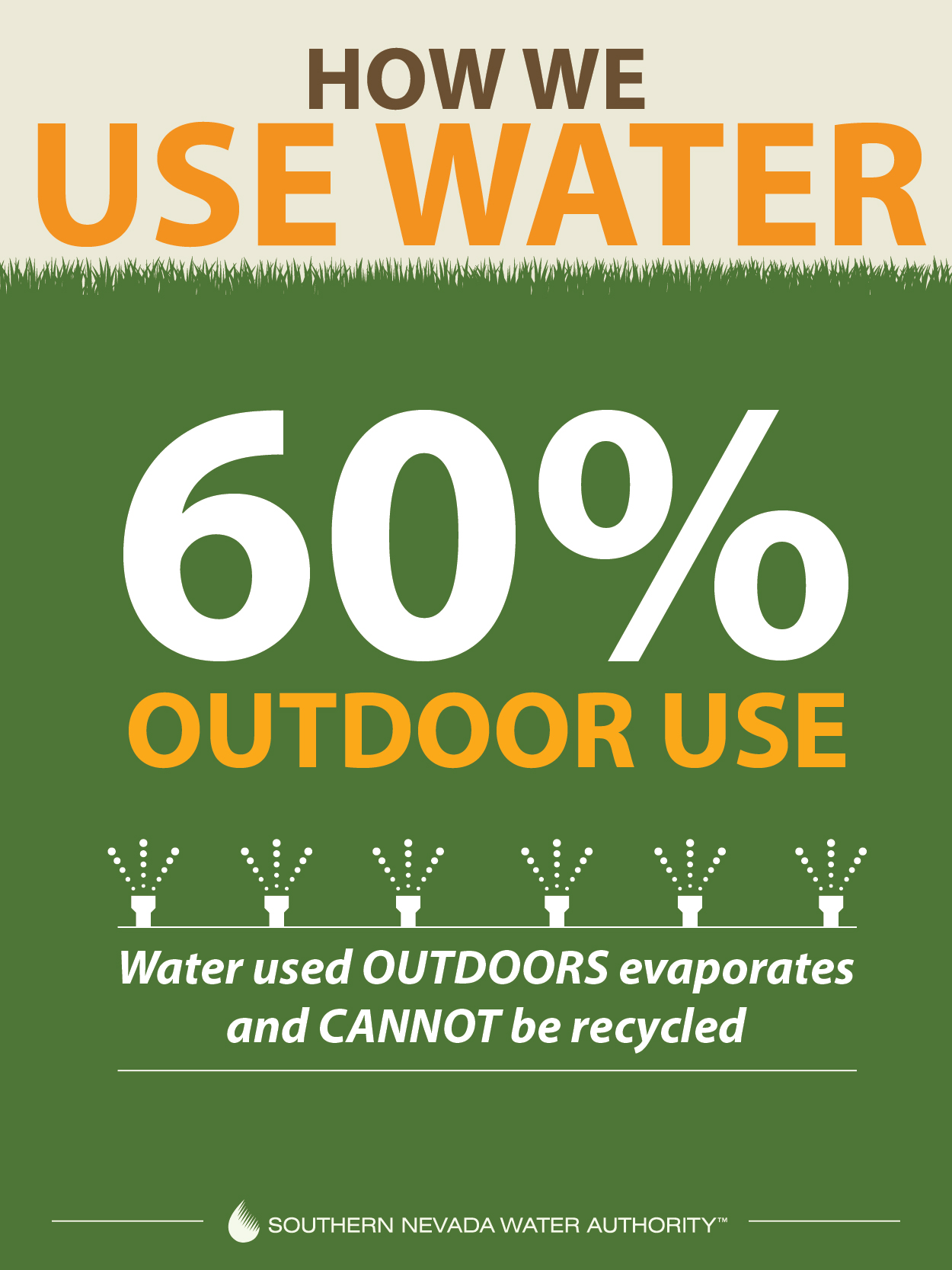 A graphic explaining that 60 percent of water use is outdoors