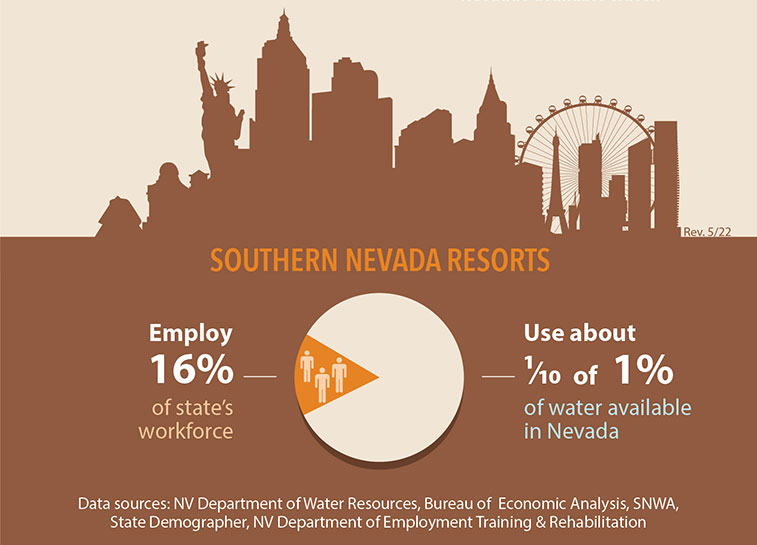 This Southern Nevada Resorts water use infographic is described below.