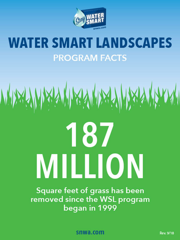 An infographic demonstrating that 185 million square feet of grass has been removed since the Water Smart Landscape program began in 1999.