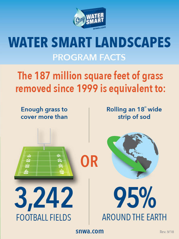 An infographic demonstrating that the amount of grass removed since 1999 as part of the Water Smart Landscape program is equivalent to 3,210 football fields or rolling and 18-inch wide strip of sod around 94% of the earth.