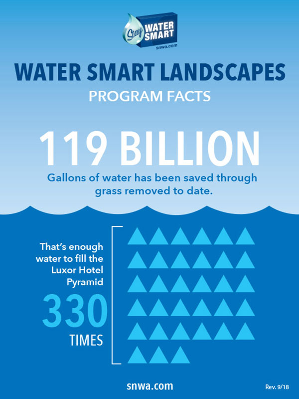 An infographic demonstrating that the Water Smart Landscape program has saved 119 billion gallons of water, equivalent to filling the Luxor pyramid 330 times.