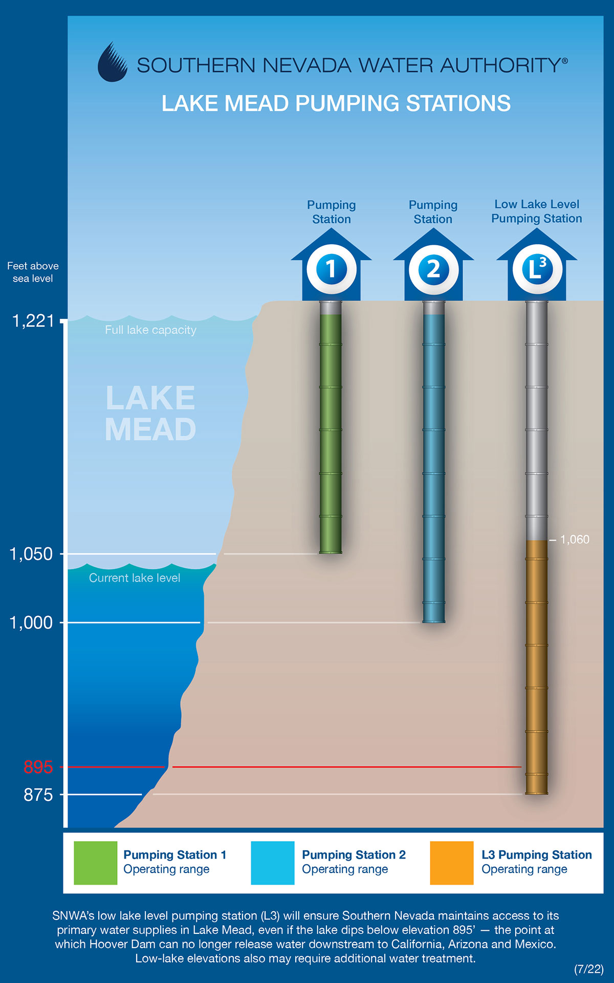 This infographic, titled Southern Nevada Water Authority Lake Mead Pumping Stations, is described below.